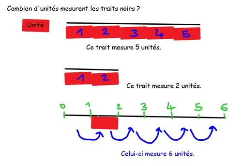 mesure unités