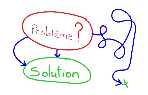 probleme schema