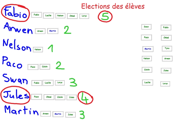 election eleves CE1