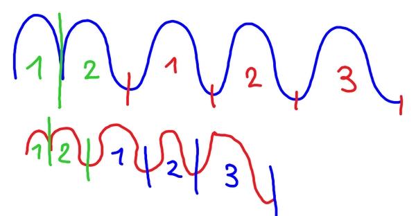 gs graph 151220